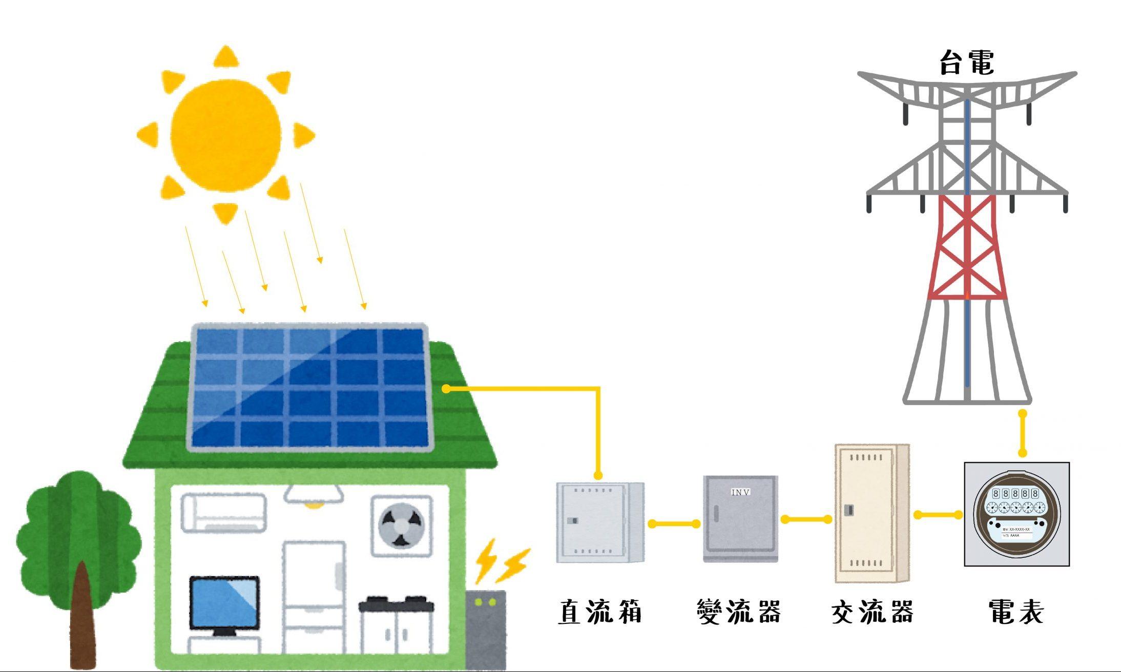 嘉能能源太陽能發電原理